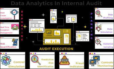 How data analytics can help in an internal audit?