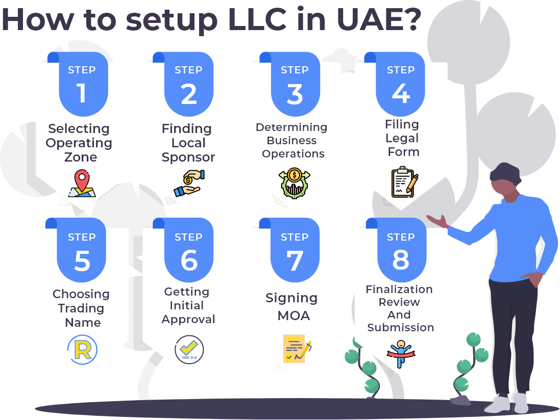 How to set up a business in UAE by forming LLC?